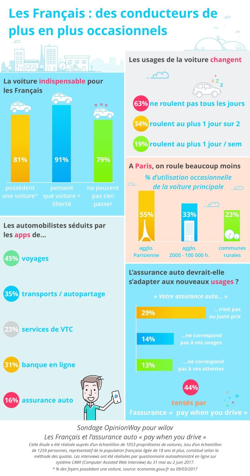 Infographie les français des conducteurs de plus en plus occasionnels